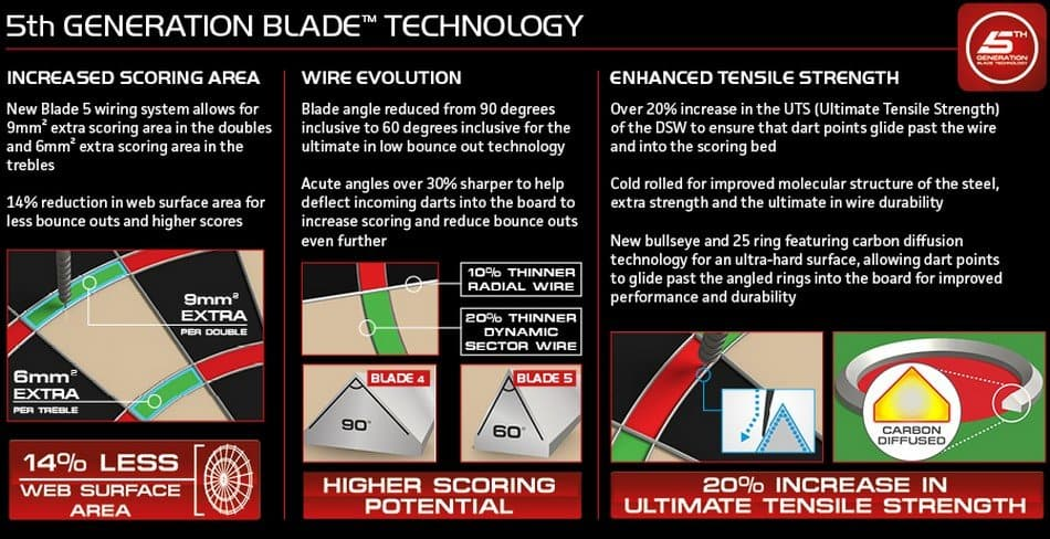 Blade 5 features